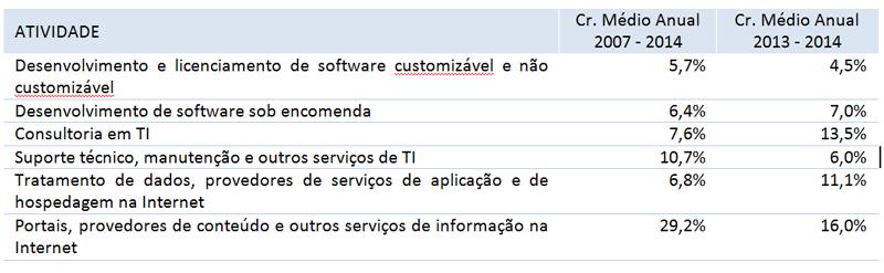 Sw e serviços TI receita bruta e média